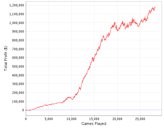"This is Olivier ""livb112"" Busquet's Sharkscope chart from playing HU on Tilt. So it shouldn't be that big of a surprise that he overcame a 20-to-1 chip deficit heads-up to beat Jeremy Brown."